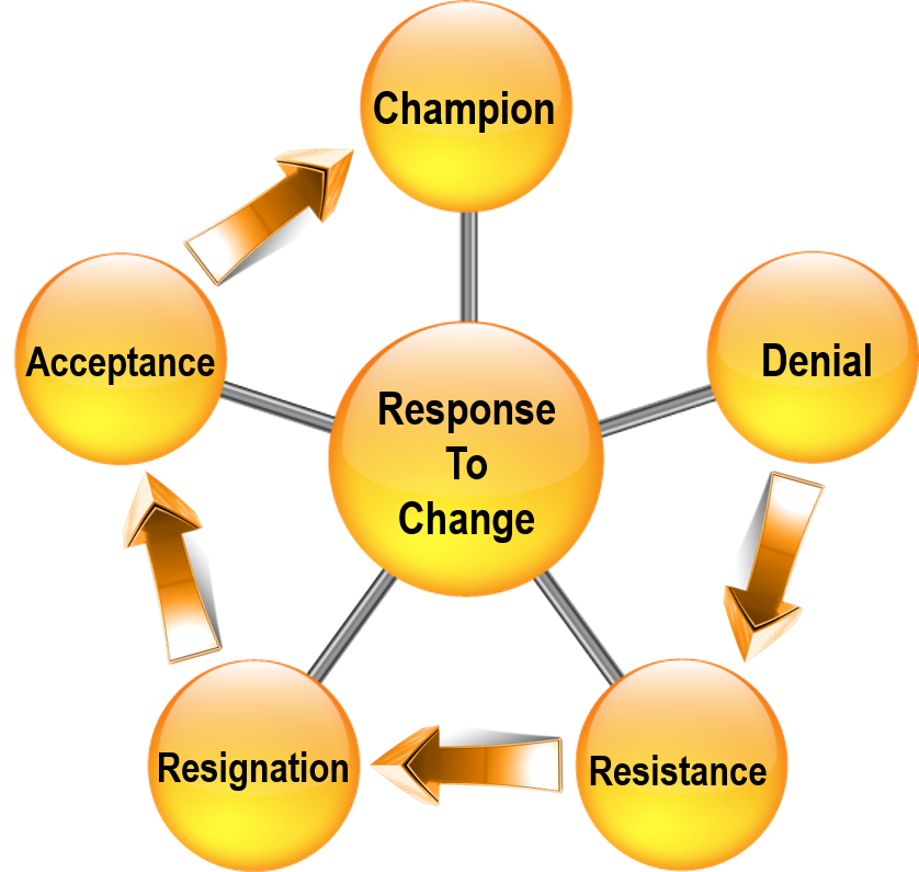 cycle-of-change